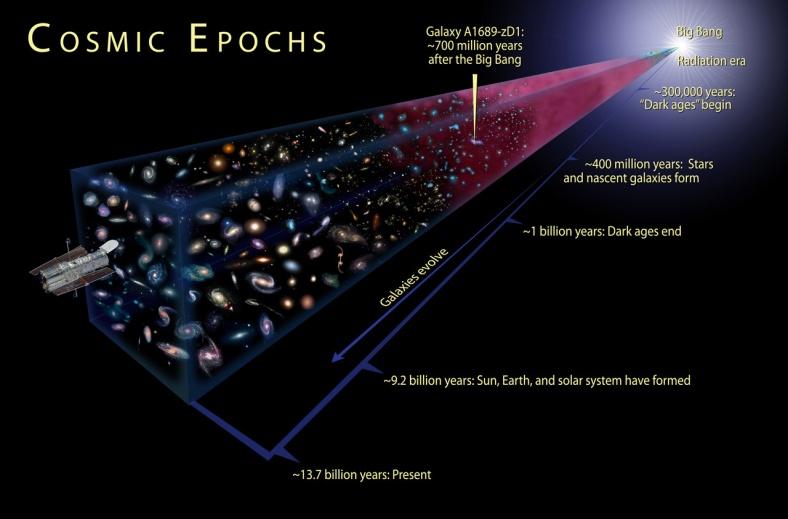 Cool Info Graphic Big Bang to Present